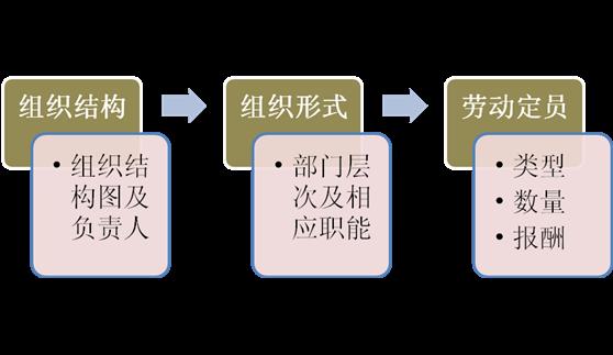 内容重点: 各类可行性研究内容侧重点差异较大,但一般应包括以下内容: 1、投资必要性。主要根据市场调查及预测的结果,以及有关的产业政策等因素,论证项目投资建设的必要性。 2、技术的可行性。主要从事项目实施的技术角度,合理设计技术方案,并进行比选和评价。 3、财务可行性。主要从项目及投资者的角度,设计合理财务方案,从企业理财的角度进行资本预算,评价项目的财务盈利能力,进行投资决策,并从融资主体(企业)的角度评价股东投资收益、现金流量计划及债务清偿能力。 4、组织可行性。制定合理的项目实施进度计划、设计合理