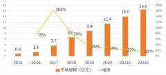 2020年迷你仓行业市场报告