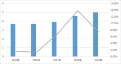 2020年中国仓储冷链行业发展市场分析