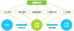 2020年中国产业创新孵化器行业研究报告