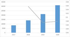 2020年中国工业互联网行业市场