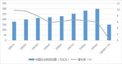 2020年中国智慧物流行业市场现状及发展趋势