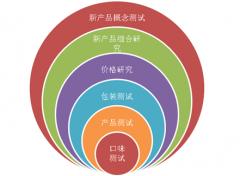什么是产品研究?