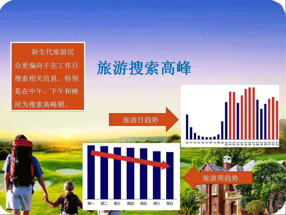 旅游市场调查研究
