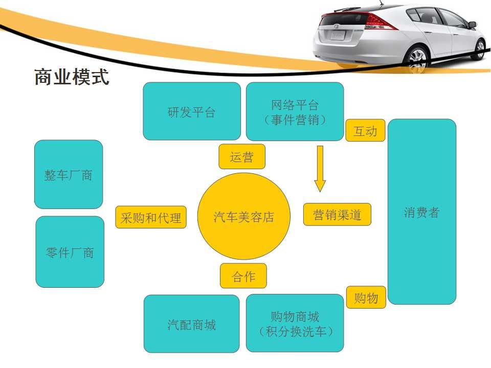 汽车美容项目商业计划书