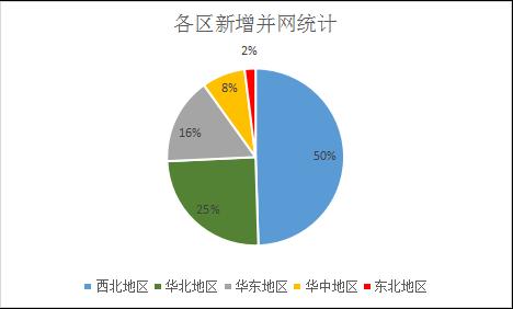 中国一次能源消费结构统计图