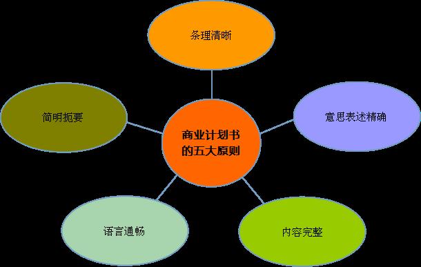 养殖项目商业计划书